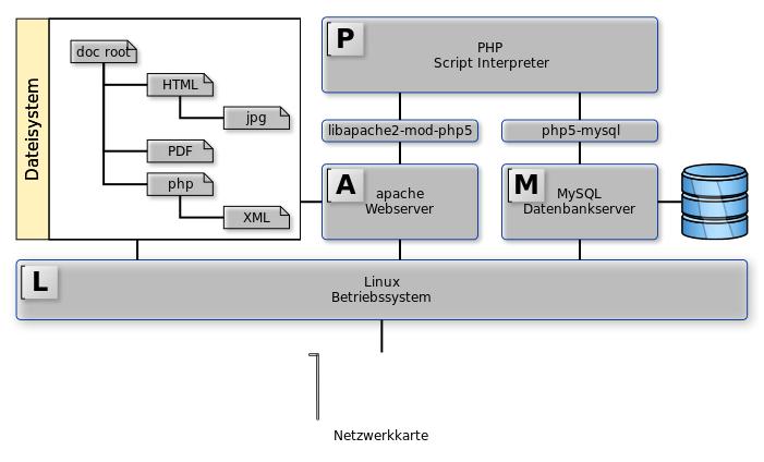 LAMP Stack - Wikipedia (CC BY-SA 3.0)