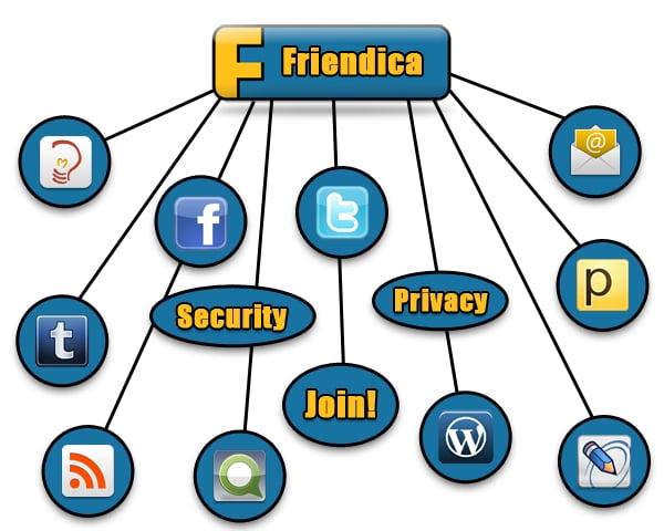 Friendica (CC BY-SA 3.0) http://wiki.toktan.org/doku.php?id=friendica:promo