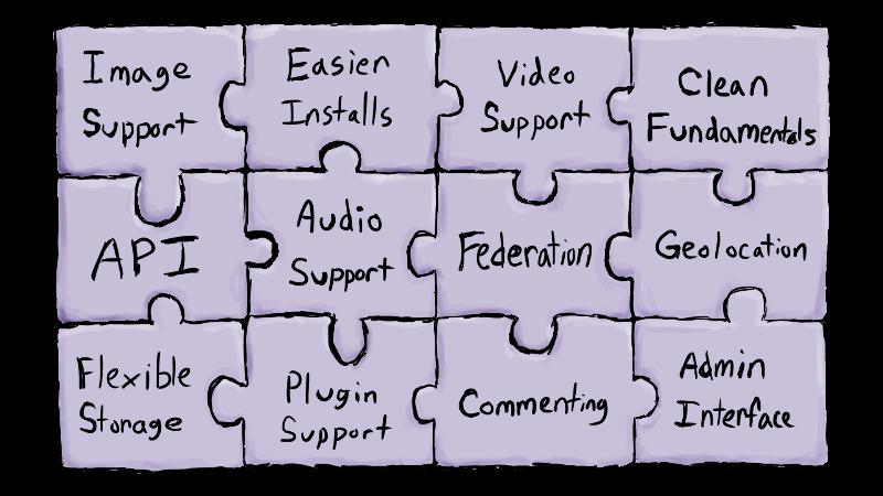Feature Puzzle - http://mediagoblin.org/news/mediagoblin-1.0-checklist.html