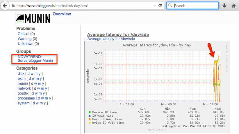 munin Server Monitoring