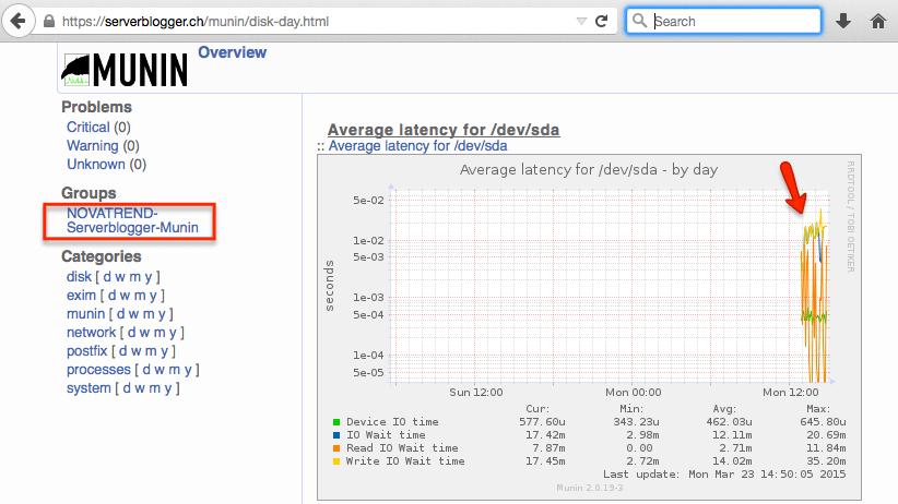 munin Server Monitoring
