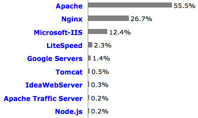 Usage of web servers for websites