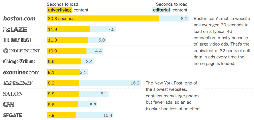 The Cost of Mobile Ads on 50 News Websites - New York Times