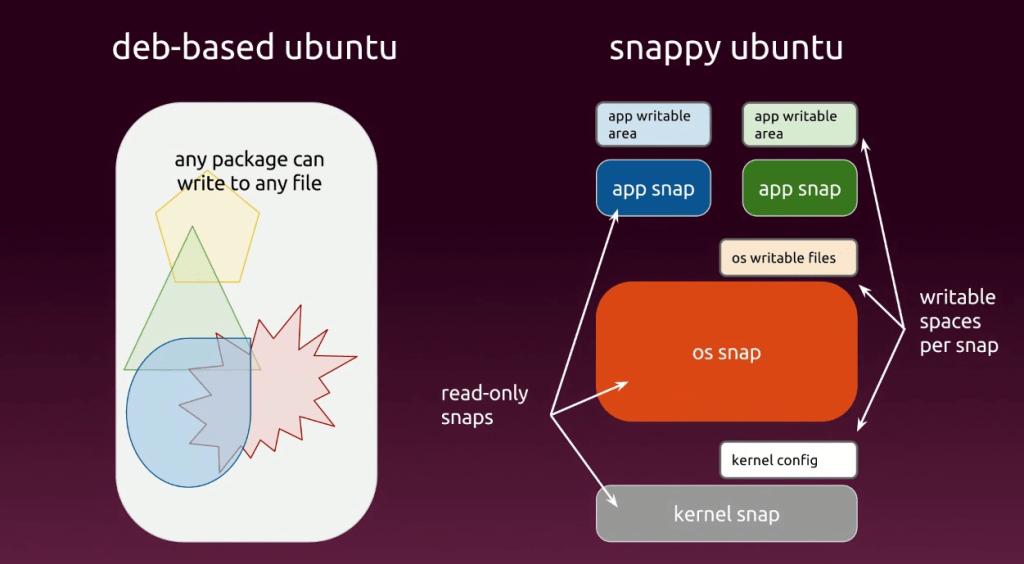 Snappy Ubuntu