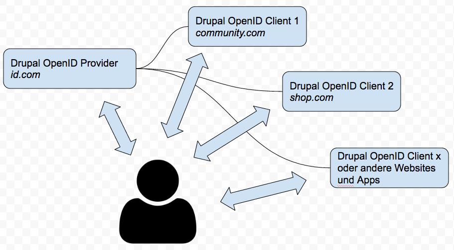 Verteilte Authentifizierung am Beispiel Drupal