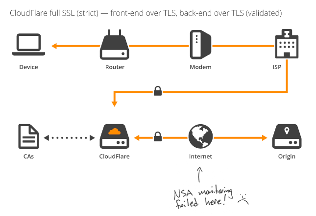Cloudflare Strict SSL