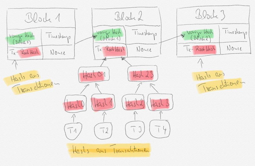Allgemeiner Aufbau einer Blockchain