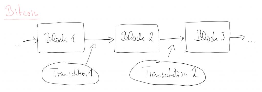 sehr vereinfachte Bitcoin Blockchain