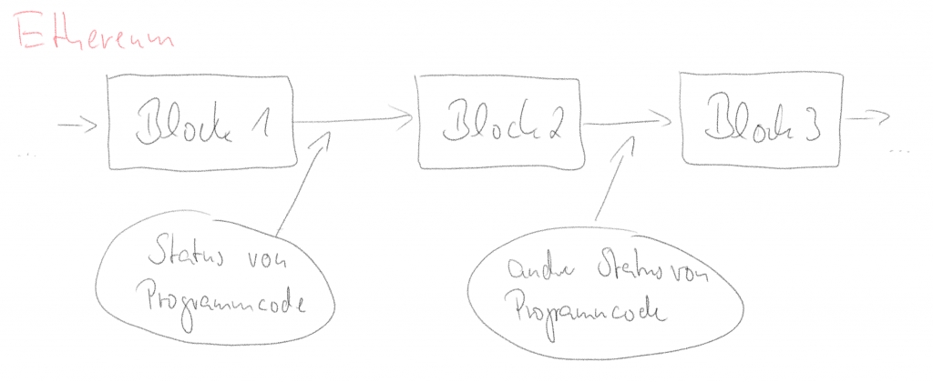 sehr vereinfachte Ethereum Blockchain