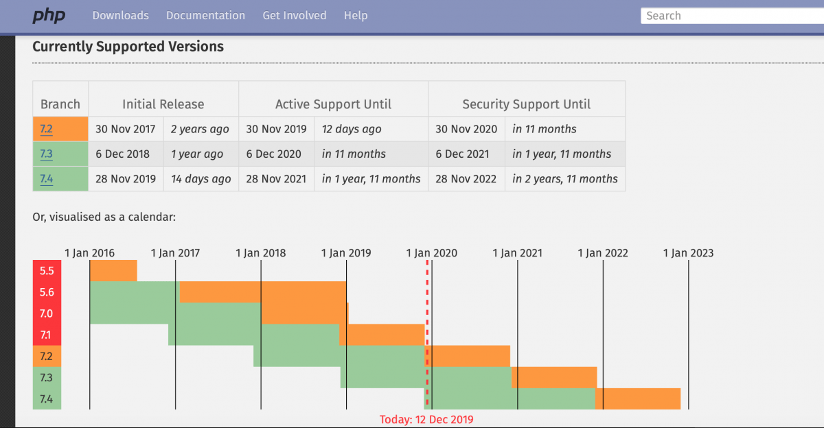 Unterstützte PHP-Versionen
